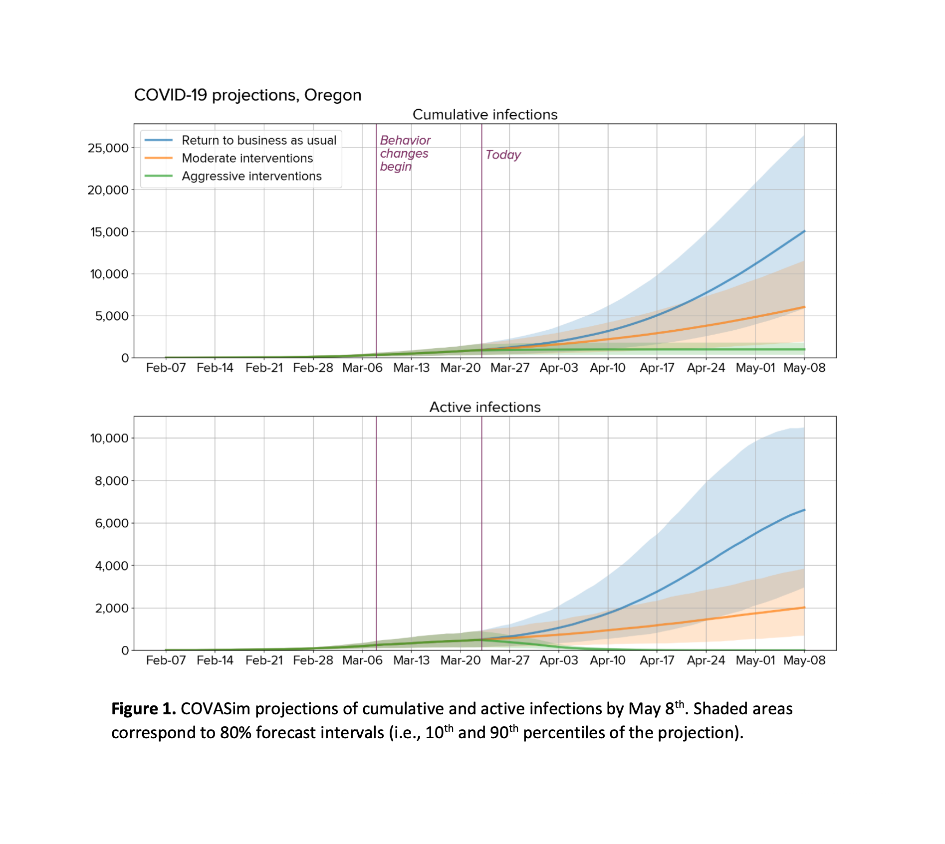 Working paper: Projected COVID-19 epidemic trends and health system needs for Oregon