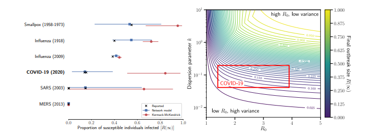 Beyond R0: Heterogeneity in secondary infections and probabilistic epidemic forecasting