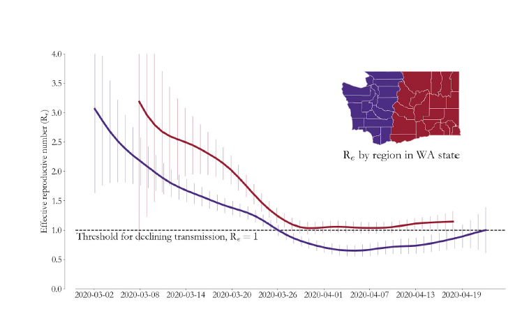 COVID-19 transmission was likely rising through April 22 across Washington State