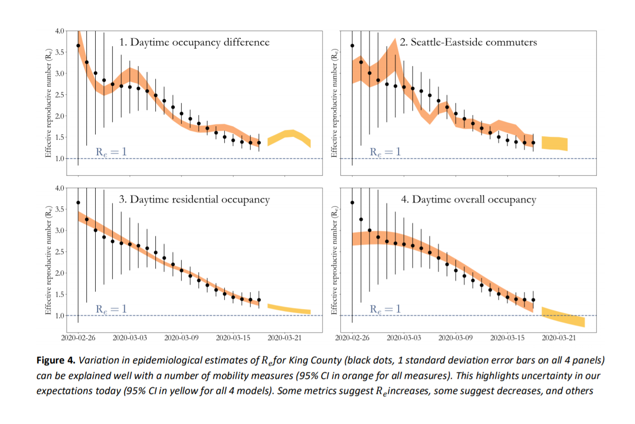 Social distancing and mobility reductions have reduced COVID-19 transmission in King County, WA