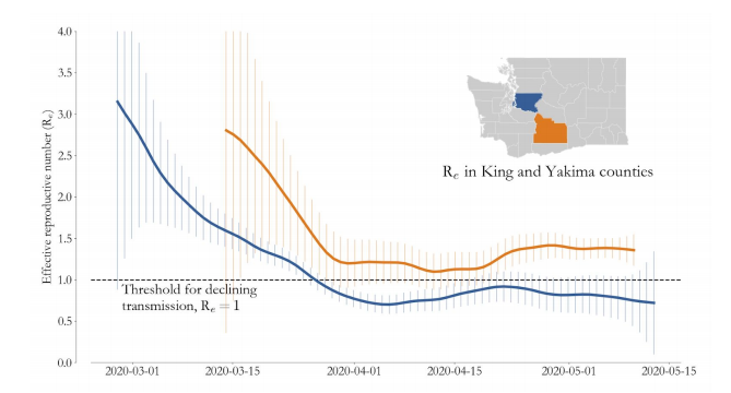 Comparing COVID-19 dynamics in King and Yakima counties