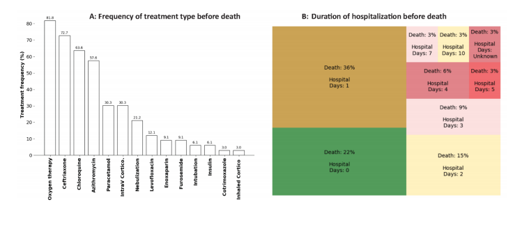 Clinical Management and Mortality among COVID-19 Cases in Sub-Saharan Africa: A retrospective study from Burkina Faso and simulated case analysis
