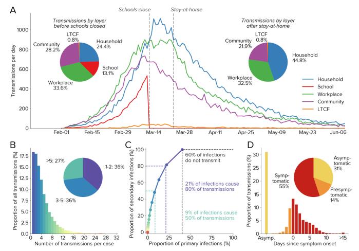 Controlling COVID-19 via test-trace-quarantine