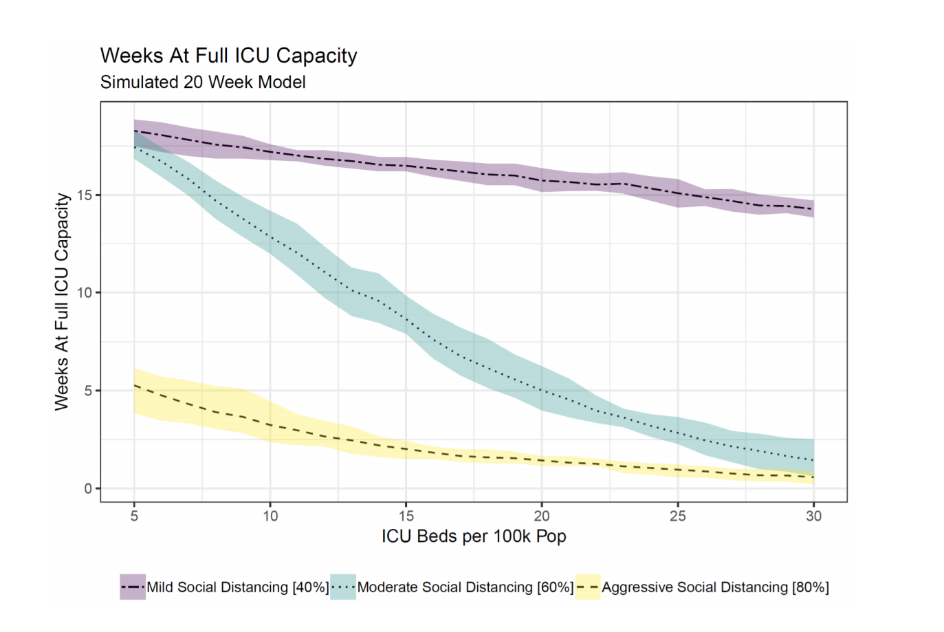 Model-based estimates of time to maximum bed occupancy for COVID-19 care